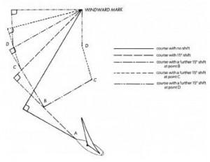 wind shifts and windward mark