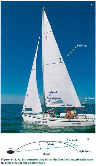 Diagram of adjusting sails